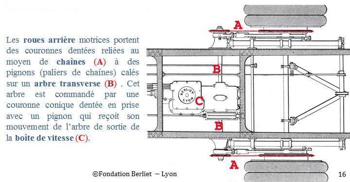 Berliet CBA trasmission schema 6